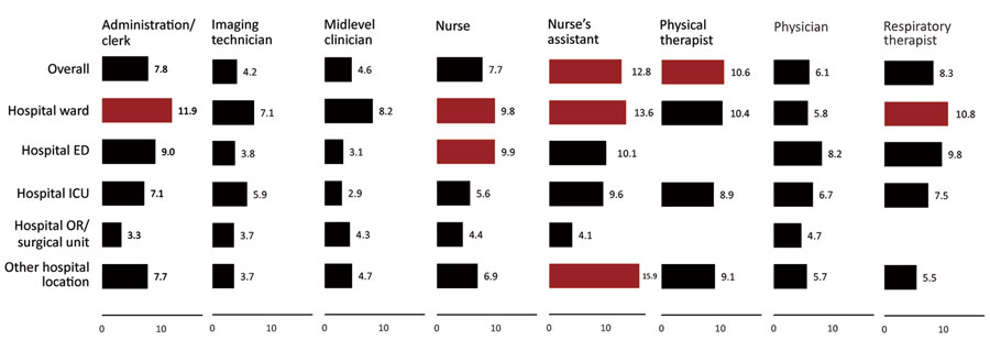 Seropositivity for SARS-CoV-2 among healthcare personnel by selected occupation and hospital work location, Detroit metropolitan area, Michigan, USA, May–June 2020. Red bars: lower 95% CI for percent positive is >6.9% (overall percent positive). Other hospital locations are all other locations not specifically listed in the chart (e.g., radiology, laboratory). Estimates not shown for categories with sample size <25 participants. ED, emergency department; ICU, intensive care unit; OR, operating room; SARS-CoV-2, severe acute respiratory syndrome coronavirus 2.