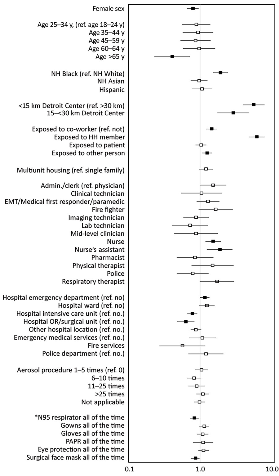 "Adjusted odds ratios and 95% CIs for seropositivity for SARS-CoV-2 among healthcare, first response, and public safety personnel, Detroit metropolitan area, Michigan, USA, May–June 2020. Adjusted model was estimated using generalized estimating equations including all variables shown. Participants with other occupations, of other race/ethnicity, or who declined to provide their race/ethnicity are included in the models, but not shown as separate categories. Workplace variables are not mutually exclusive. Reference categories are noted in parentheses for each section. ED, emergency department; EMT, emergency medical technician; HH, household; Med 1st resp, medical first responder; NH, non-Hispanic; PAPR, powered air-purifying respirator; ref., reference; SARS-CoV-2, severe acute respiratory syndrome coronavirus 2. *Reference groups for personal protective equipment variables are all other responses with less frequency than ""all the time."""