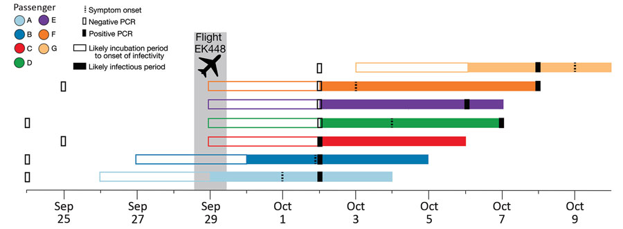 Figure 2. Timeline of likely incubation and infectious periods, indicating testing dates, for 7 passengers who tested positive for severe acute respiratory syndrome coronavirus 2 infection after traveling on the same flight (EK448) from Dubai, United Arab Emirates, to Auckland, New Zealand, with a refueling stop in Kuala Lumpur, Malaysia, on September 29, 2020.