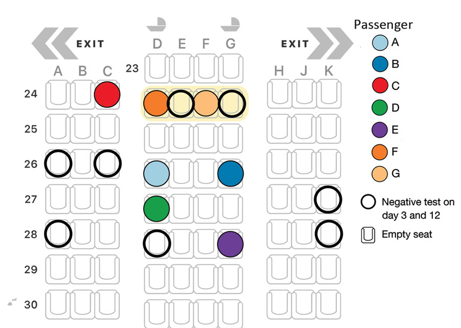 Figure 3. Seating arrangement (Boeing 777–300ER) for 7 passengers who tested positive for severe acute respiratory syndrome coronavirus 2 (SARS-CoV-2) infection on flight EK448 from Dubai, United Arab Emirates, to Auckland, New Zealand, with a refueling stop in Kuala Lumpur, Malaysia, on September 29, 2020. Passengers F and G interchanged seats within row 24. Open circles represent nearby passengers who were negative for SARS-CoV-2 on days 3 and 12 while in managed isolation and quarantine. All other seats shown remained empty.