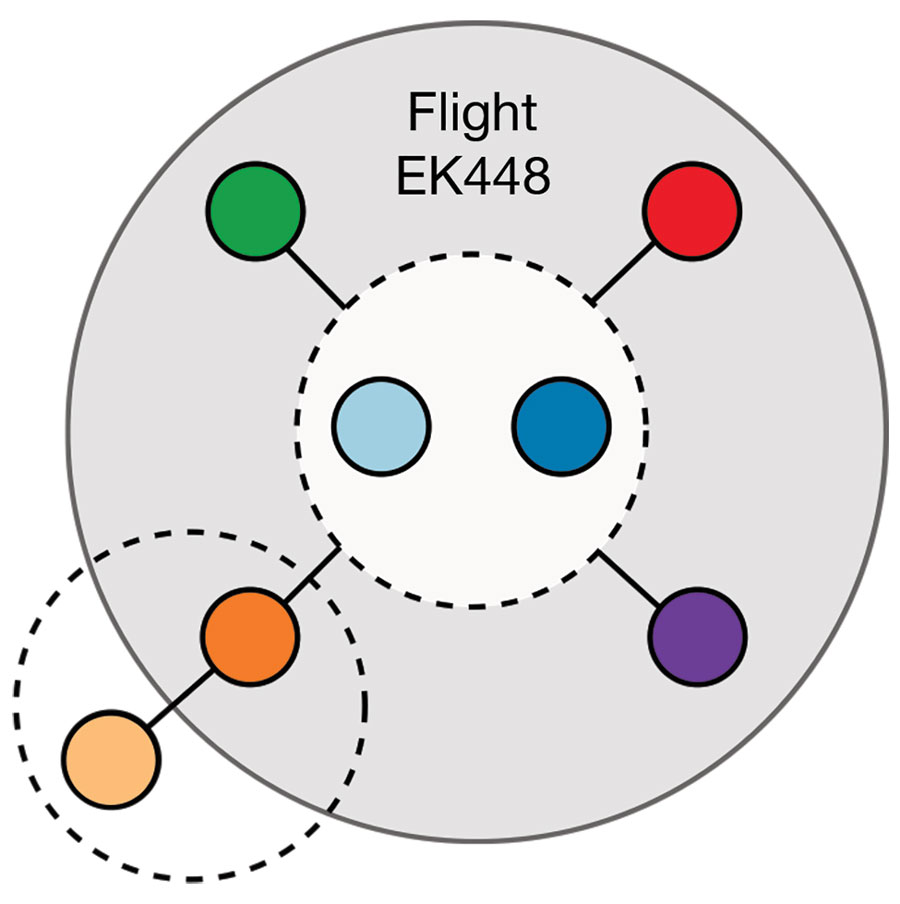 Figure 5. Network of likely severe acute respiratory syndrome coronavirus 2 (SARS-CoV-2) transmission among 7 passengers who traveled on flight EK448 (Boeing 777–300ER) from Dubai, United Arab Emirates, to Auckland, New Zealand, with a refueling stop in Kuala Lumpur, Malaysia, on September 29, 2020. The gray shaded area illustrates likely in-flight virus transmission. Dashed circles represent likely virus transmission between travel companions.