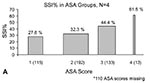 Thumbnail of Risk for surgical site infection in groups proportionate to ASA groupings for both the American Society of Anesthesiologists (ASA)-physical status score (a) and chronic disease score (b). The width of each bar is proportional to the sample size in that particular group. The percentage above each bar represents the proportion of persons in the group with infection.