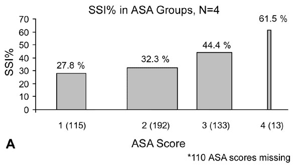 Risk for surgical site infection in groups proportionate to ASA groupings for both the American Society of Anesthesiologists (ASA)-physical status score (a) and chronic disease score (b). The width of each bar is proportional to the sample size in that particular group. The percentage above each bar represents the proportion of persons in the group with infection.