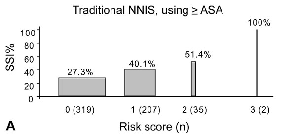Risk of surgical site infection in different risk index categories. The width of each bar is proportional to the sample size in that particular group; a) shows the traditional National Nosocomial Infection Surveillance (NNIS) risk index categories; b) shows a modified NNIS risk index with chronic disease score >5,000 substituted for ASA >3; c) shows a modified NNIS risk index, incorporating both chronic disease score >5,000 and the traditional NNIS risk index categories. In each group,