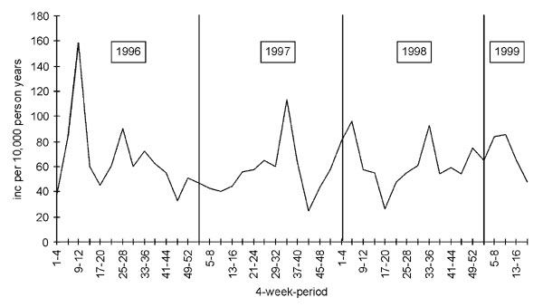 Incidence of gastroenteritis per 10,000 person years, from reporting of all sentinel practices, the Netherlands, January 1996 to April 1999.