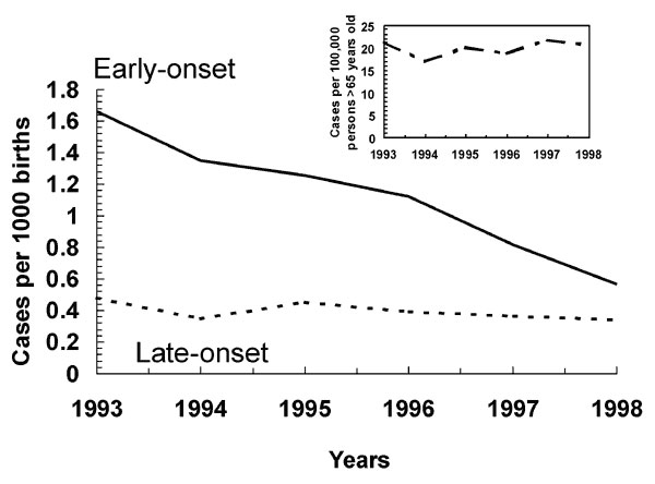 Invasive group B streptococcal disease in infants less than 1 week of age per 1,000 live births and in adults >65 years of age per 100,000 population, Active Bacterial Core surveillance, 1993-1998 (adapted from ref. 22).