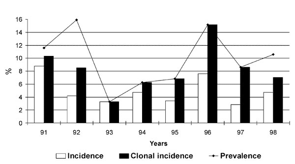 Yearly incidence, yearly clonal incidence, and yearly prevalence of Stenotrophomonas maltophilia acquisition in 104 cystic fibrosis patients, 1991-1998.