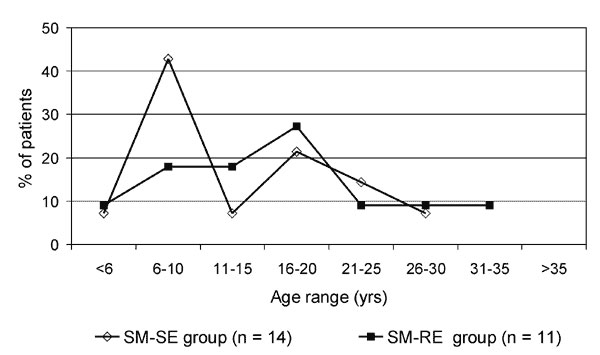 Distribution of age of acquisition of Stenotrophomonas maltophilia in 25 cystic fibrosis patients with a single episode (SM-SE group) or with repeated episodes (SM-RE group).