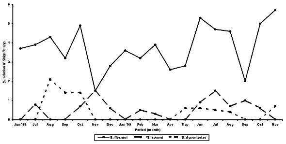 Seasonal isolates of Shigella spp. from patients with diarrhea in Indonesia (June 1998 - November 1999).