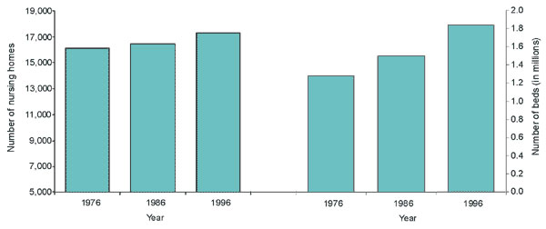 Number of nursing homes and nursing-home beds in the United States, 1976-1996. (Adapted from reference 5)