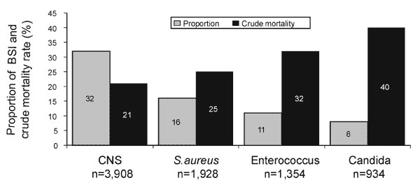 Variation in mortality rate by organism causing nosocomial bloodstream infection (7). The leading four organisms and crude mortality rate are illustrated.