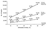 Thumbnail of Estimated number of deaths caused by nosocomial infections in the United States each year. Attributable mortality rates are 10% to 30% on the X axis, and the three curves assume overall nosocomial infection rates of 2½%, 5%, or 10%.