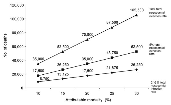 Estimated number of deaths caused by nosocomial infections in the United States each year. Attributable mortality rates are 10% to 30% on the X axis, and the three curves assume overall nosocomial infection rates of 2½%, 5%, or 10%.