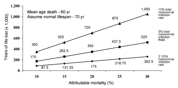 Years of life lost annually in the United States from nosocomial infections. Attributable mortality rates are 10% to 30% on the X axis, and the three curves assume overall nosocomial infection rates of 2½%, 5%, or 10%.