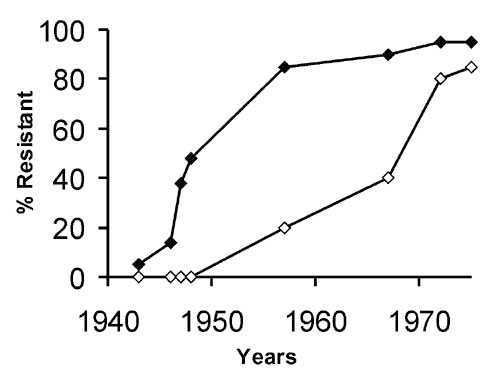 Secular trends of approximate prevalence rates for penicillinase-producing, methicillin-susceptible strains of Staphylococcus aureus in hospitals (closed symbols) and the community (open symbols).