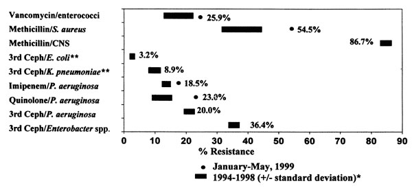 Rates of resistance in nosocomial infections reported in ICU patients, National Nosocomial Infections Surveillance System, CDC. Comparison of data from January-December 1999 with historical data.