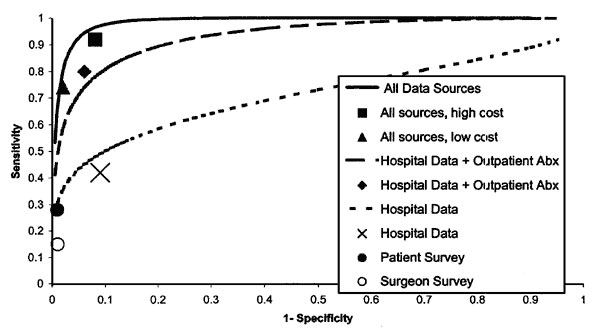 Performance of various methods for detection of postdischarge surgical site infections for 4,086 nonobstetric surgical procedures with no inpatient infection. Lines represent fitted receiver operating characteristic (ROC) curves for three logistic regression models, which differ by data sources available for generating probabilities. Points represent performance of four different recursive partitioning models and data from patient and physician surveys. For analyses limited to hospital data and