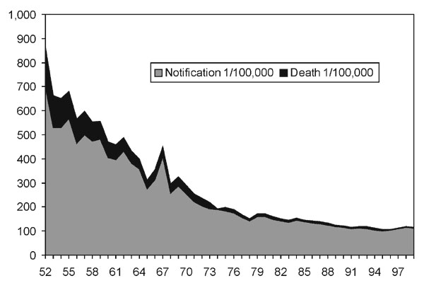 TB notifications and crude death rates, Hong Kong.