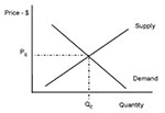 Thumbnail of Supply and demand curves.