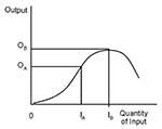 Thumbnail of Standard curve of production function, demonstrating the relation between one input and one output.