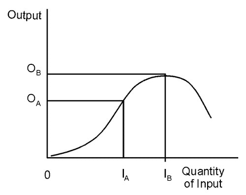 Standard curve of production function, demonstrating the relation between one input and one output.