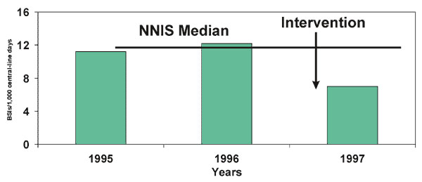 Rates of bloodstream infections (BSIs) associated with central lines in neonatal ICU, Allegheny General Hospital