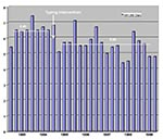 Thumbnail of Impact of the availability of a molecular typing facility on overall nosocomial infections/1,000 patient days at Northwestern Memorial Hospital. The mean rate during FY93 to FY 94 was 6.49, designated by a heavy horizontal bar. Throughout FY 95 through FY 99, the mean nosocomial infection rate was 5.60/1,000 patient days, represented by the second (lower) heavy horizontal bar.