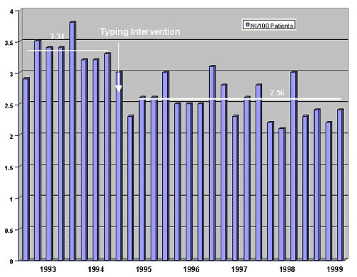 Impact of a molecular typing facility on percentage of patients with nosocomial infections at Northwestern Memorial Hospital. The mean rate during FY93 and FY94 was 3.34%, designated by a heavy horizontal bar. Throughout FY95 through FY99 the mean rate was 2.56%, represented by the second (lower) heavy horizontal bar