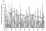 Thumbnail of The bars show the number of isolates of Streptococcus pyogenes (GAS) each month at the VAMC, Houston. The upper line connecting solid squares indicates the running monthly average (average of the preceding 12 months). The lower line connecting solid circles indicates the number of blood cultures positive for S. pyogenes during each 6-month period.