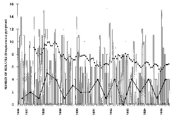 The bars show the number of isolates of Streptococcus pyogenes (GAS) each month at the VAMC, Houston. The upper line connecting solid squares indicates the running monthly average (average of the preceding 12 months). The lower line connecting solid circles indicates the number of blood cultures positive for S. pyogenes during each 6-month period.