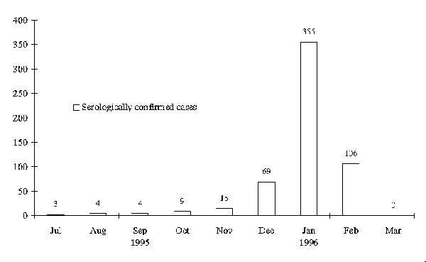 Seriologically confirmed cases of Ross River virus disase, by month of onset, in the southwest of Western Australia, July 1995 to February 1996, as reported by doctors to the Health Department of Western Australia (when possible, case follow-up questionnaires were administered by environmental health officers from relevant local authorities). Only a small number of cases diagnosed by state and private laboratories, although the patient was not notified, have been included. Consequently, the numb