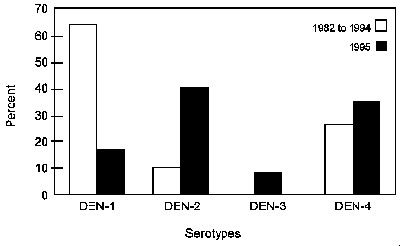 Frequency of dengue serotypes isloated in 1982 to 1994 and in 1995.