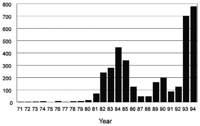Number of cases of visceral leishmaniasis from the state of Pianuí, Brazil, 1971 to 1994.