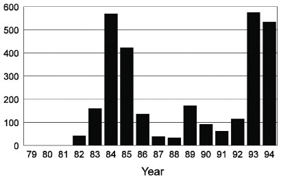 Number of cases of visceral leishmaniasis from the state of Maranhão, Brazil, 1979 to 1994.