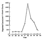 Thumbnail of The number of new cases of coccidioidomycosis identified by serologic testing at the Kern County Public Health Laboratory (source of data: Dr. Ron Talbot). The asterisk indicates a projected number.