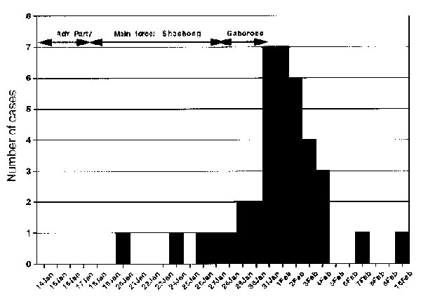 Epidemic curve of a spotted fever outbreak among U.S. troops.