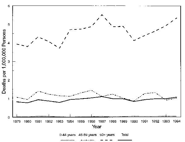 Creutzfeldt-Jakob disease age-adjusted and age-specific death rates, United States, 1979 through 1994.