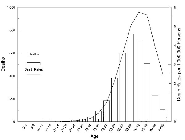 Creutzfeldt-Jakob disease deaths and death rates by age group, United States, 1979 through 1994.