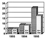 Thumbnail of Number of GAS isolates tested per year and percentage of resistance to erythromycin and clindamycin, Italy, 1993-1995. Dark gray bars represent erythromycin resistance and light gray bars, clindamycin resistance.