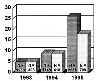 Number of GAS isolates tested per year and percentage of resistance to erythromycin and clindamycin, Italy, 1993-1995. Dark gray bars represent erythromycin resistance and light gray bars, clindamycin resistance.