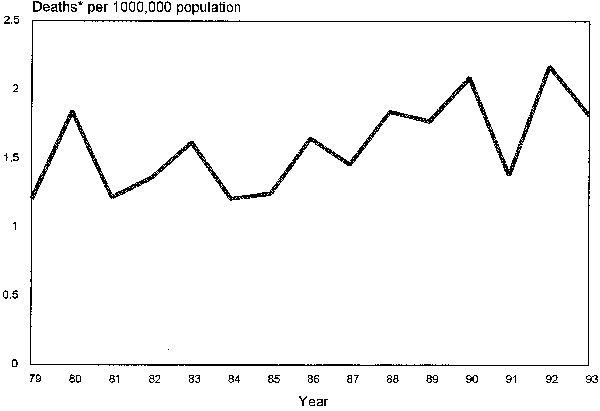 Age-adjusted mortality rate for Creutzfeldt-Jakob disease in Canada, 1979-1993.