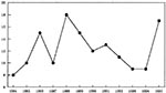 Thumbnail of The number of Japanese spotted fever patients in Japan (1984-1995).