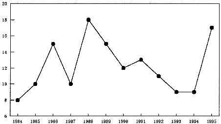 The number of Japanese spotted fever patients in Japan (1984-1995).