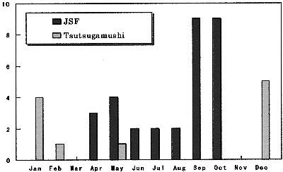 Seasonal prevalence of Japanese spotted fever and Tsutsugamushi disease.