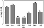 Thumbnail of Annual incidence of pertussis estimated from notification by registration date, 1989-1995.
