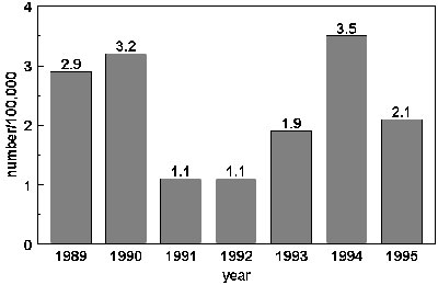 Annual incidence of pertussis estimated from notification by registration date, 1989-1995.