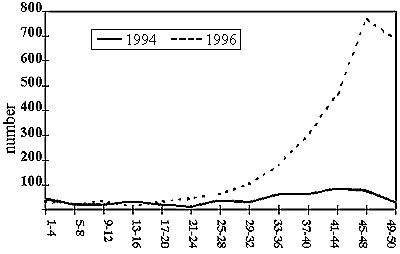 Number of cases reported by registration date, 1994 and 1996 (4-week periods).