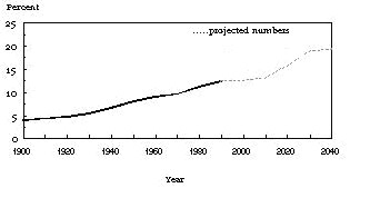 Percentage of U.S. population over 65 years of age, 1900-2040 (projected). Source: U.S. Bureau of Census