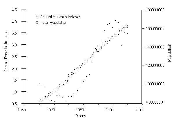 Annual parasite indexes and population growth, Brazil, 1965-1995 (2-5). A graphical representation of data compiled by the Pan American Health Organization.