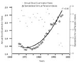 Thumbnail of Annual blood examination rates and standardized annual parasite indexes, Brazil, 1965-1995 (2-5). The standardized APIs were adjusted to a common sample size across years (the annual blood examination rate of 1965). Original data for calculating the standardized APIs were obtained from Pan American Health Organization reports (2-5).